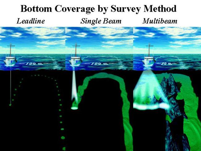 Multibeam Sonar Sonar
